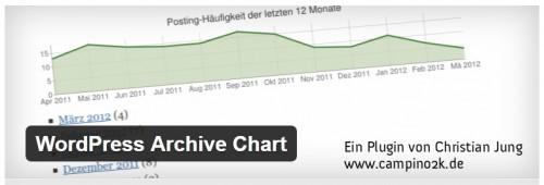 WordPress Archive Chart