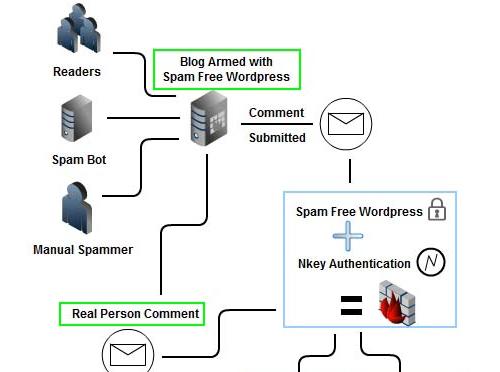 Spam Free WordPress